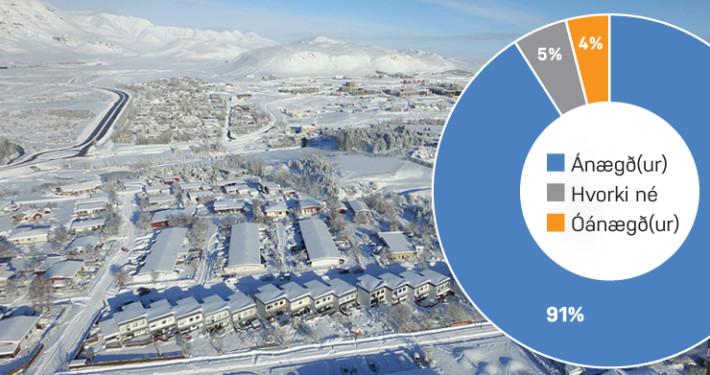 91% íbúa ánægðir með Mosfellsbæ sem stað til að búa á.